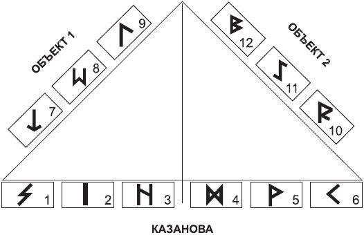 Расклад Любовный треугольник