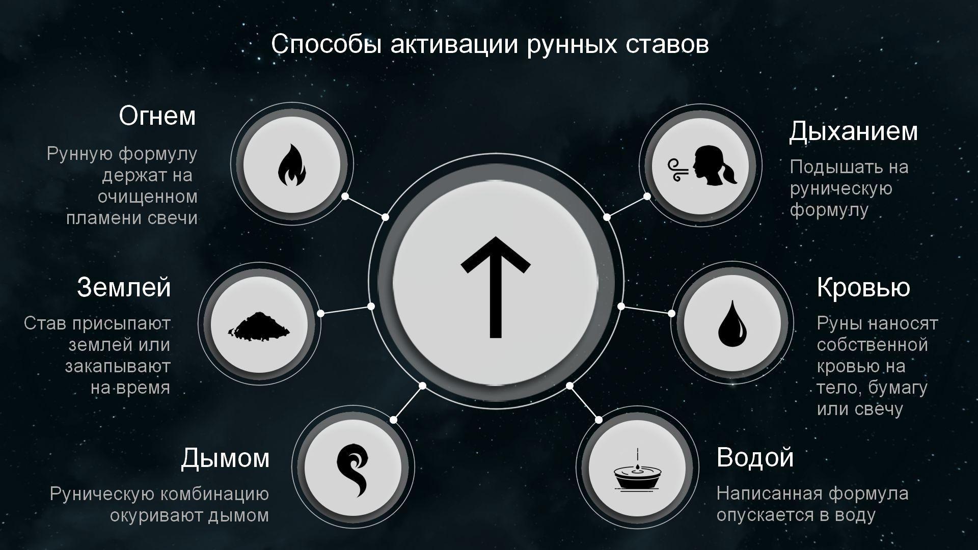 Способы активации рун