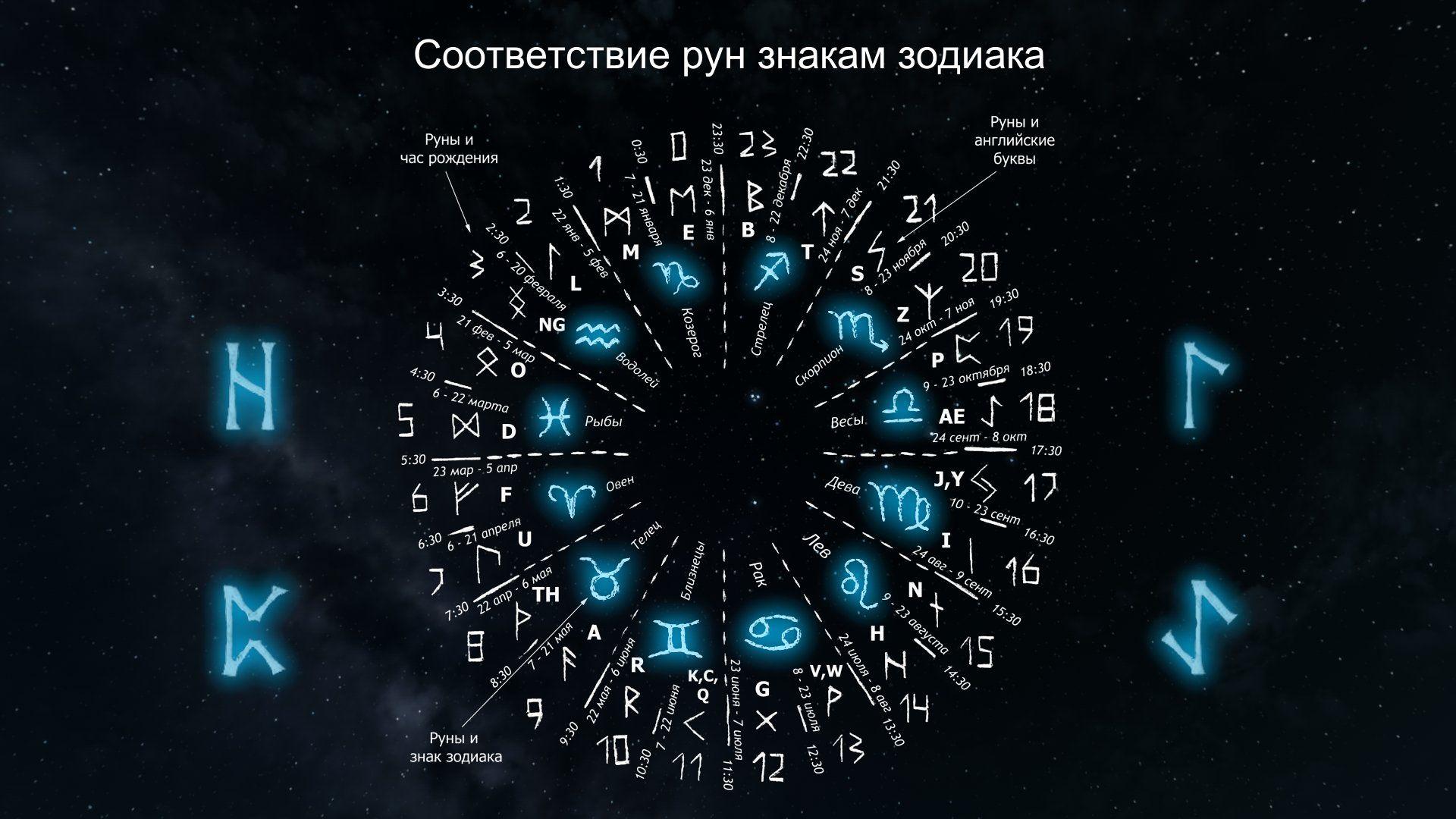 Соответствие рун знакам зодиака