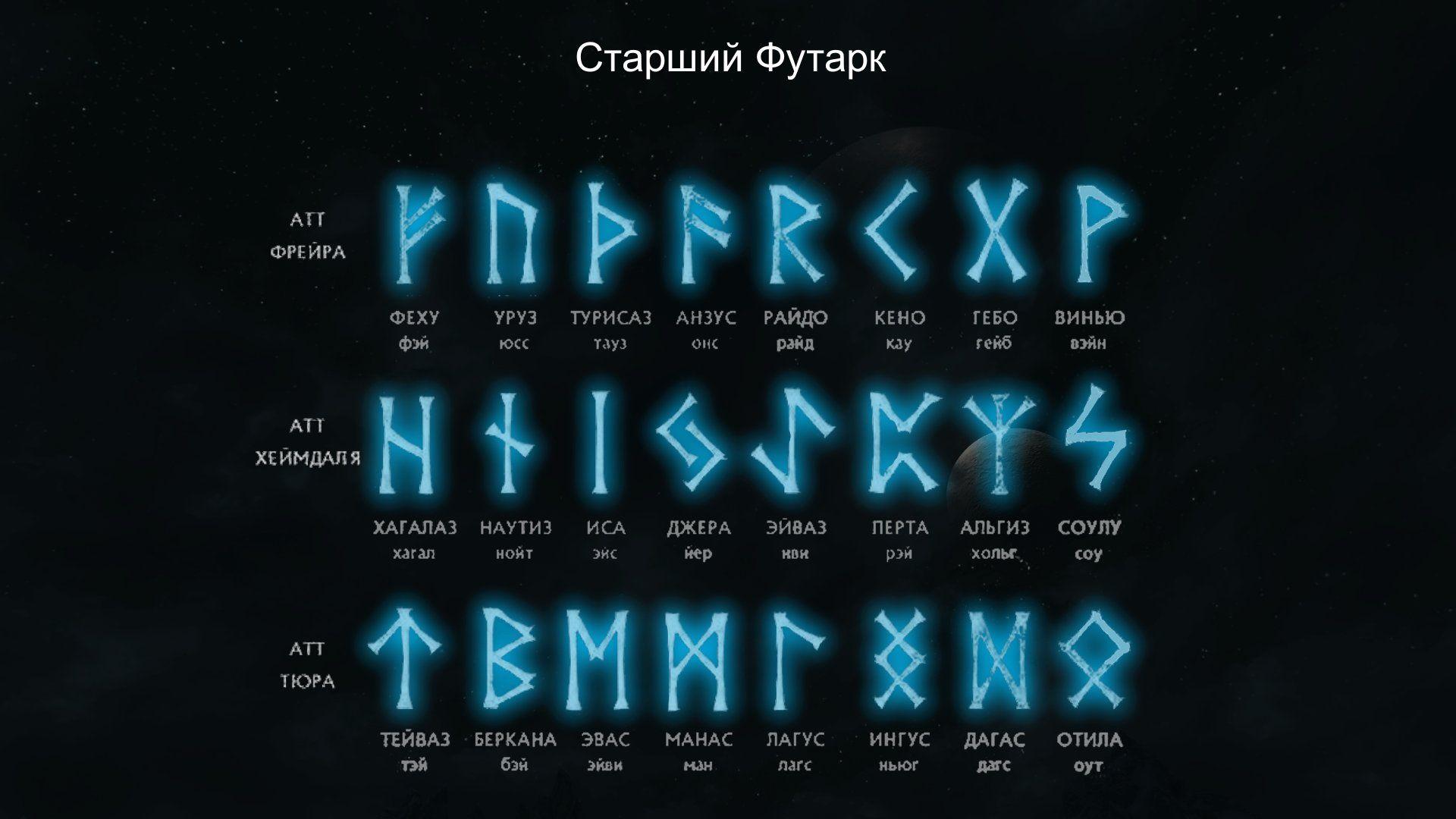 Руны используемые в формулах