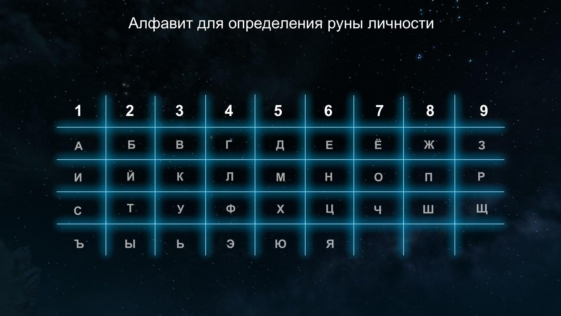 Алфавит для определения руны личности