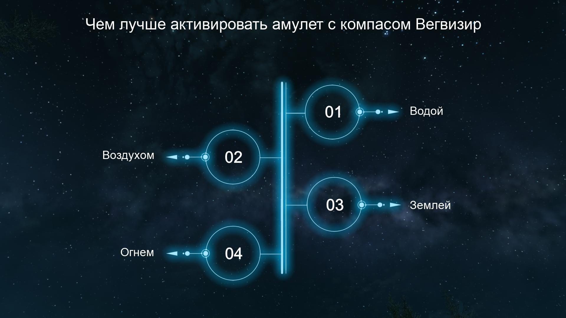 Чем лучше активировать амулет с компасом Вегвизир