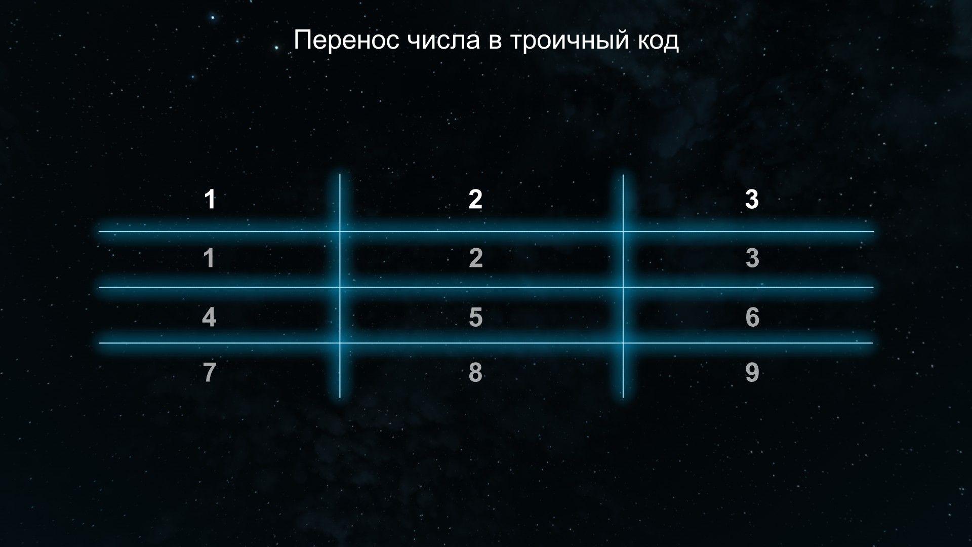 Перенос числа в троичный код